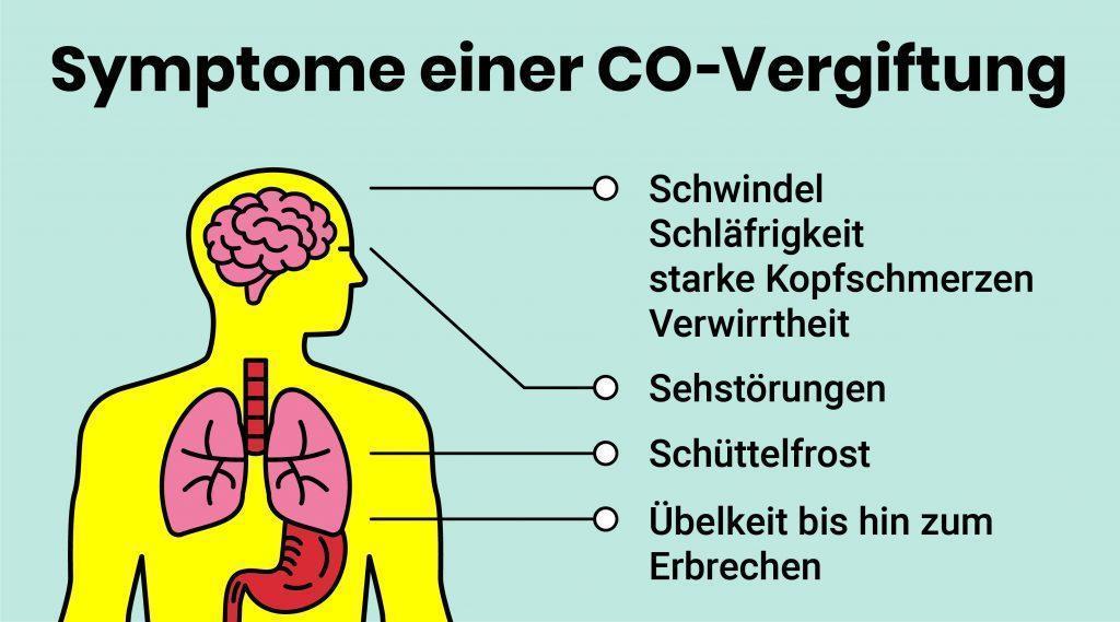 COV Symptome einer CO Vergiftung